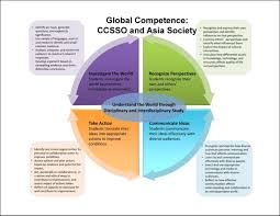Competencies Meaning Education For Global Competence Longview Foundation