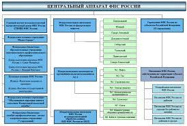Студопедия Аудиторская деятельность Бюджетные полномочия органов государственного муниципального финансового контроля к которым относятся Счетная палата Российской Федерации