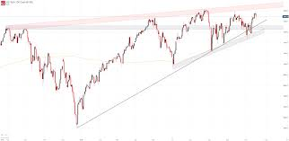 Nasdaq Index Chart Live Dow Jones Nasdaq 100 And Dax 30 Forecasts For The Week Ahead