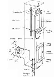 hydraulic elevators basic components ~ electrical knowhow Elevator Wiring Diagram hydraulic elevators components elevator wiring diagram free