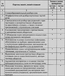 Читать Контрольно измерительные материалы Русский язык класс  Контрольно измерительные материалы Русский язык 7 класс i 001 png