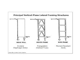 metal framing diagram. Simple Diagram Shear  And Metal Framing Diagram