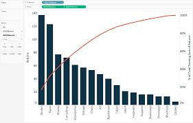 Pareto Chart When To Use Sample Customer Service Resume
