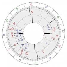 Natal Chart Synastry Basics Lovetoknow