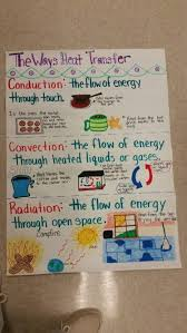 Science Chart Project How Heat Transfer 6th Grade Science Science Anchor