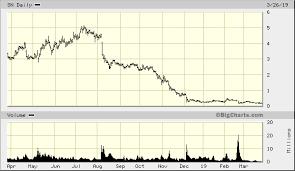 Sanchez Energy Corp Sn Advanced Chart Nyse Sn Sanchez