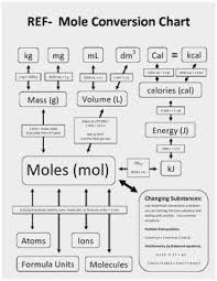 43 Experienced Chemistry Mole Flow Chart