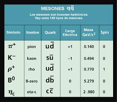 Resultado de imagen de de la familia de los hadrones: mesones
