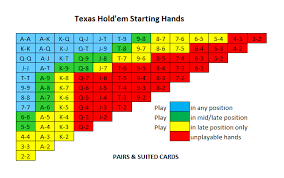 Poker Chart Texas Holdem How To Play Holdem Correctly Before The Flop Poker Strategy