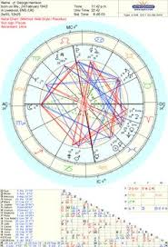 8 Best Astrology Charts Images Astrology Chart Astrology