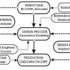 A Flowchart For Design And Manufacturing Of Prostheses