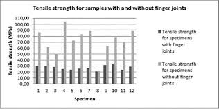 Material Strength Chart Evaluation Of Tensile Strength Of A Eucalyptus Grandis And