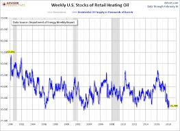 Weekly Heating Oil Prices Seeking Alpha