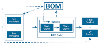 What Is A Bill Of Materials Step By Step To Create Bill Of Material Bom