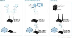 wap v wireless n access point zyxel application diagram
