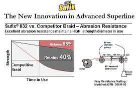 Sufix 832 8 Strand Braid Review Under 20 For A 120m Spool