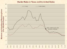 anti gun control statistics. Brilliant Anti Murder Rates In Texas In Anti Gun Control Statistics B
