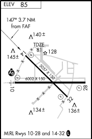 Ils Chart Explained Instrument Approach Plates