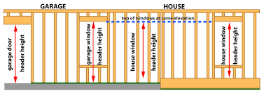 garages when using wall panels