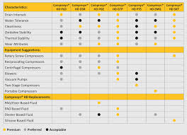 Compressor Comparison Chart Compresyn Hd Synthetic Compressor Fluids