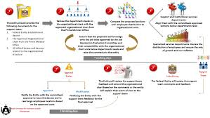 Organizational Chart With Description Organizational Structures Review And Approval Request