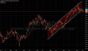 Indy Stock Price And Chart Nasdaq Indy Tradingview