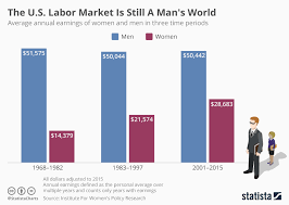 Pay Gap Chart Large Gender Pay Gap For Women U S Labor Market