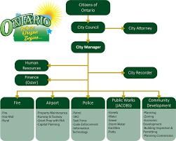 Organizational Chart Ontario Or Ontario Or