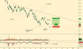 Tivo Stock Chart Tivo Stock Price And Chart Nasdaq Tivo Tradingview