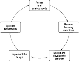 Hr Training Process Flow Chart The Training Cycle An Overview Dummies