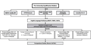 The Malaysian Higher Education System An Overview