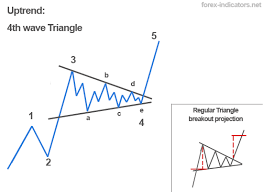 Abc Pattern Stunning Elliott Wave Patterns Forex Indicators Guide