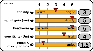12ax7 Tube Comparison Chart Welcome To Tubedepot