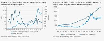 Gold Supply Chart Gold Prices Can Get To 1 700 In Just 6 Months Heres How