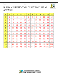 Blank Multiplication Charts Up To 12x12