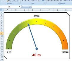 Excel Gauge Chart Template Download Excel Another Speedometer Or Semicircular Gauge Great