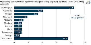 Generator Usage Chart Hydroelectric Generators Are Among The United States Oldest