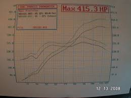 dyno results. click image for larger version name: 132.jpg views: 639 size: 874.4 dyno results