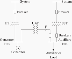 transformers connected directly to generators eep typical simplified one line diagram for the supply of a generating station s auxiliary power