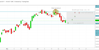 Nifty Weekly Chart Nifty Weekly Trade Setups Chart July 3rd To 7th Bams Group