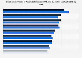 Wow Class Chart World Of Warcraft Most Played Class 2019 Statista