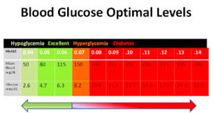 Diabetes Test Results Chart A1c Level Chart Jasonkellyphoto Co