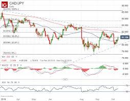 Dailyfx Blog Canadian Dollar Outlook Usd Cad Eur Cad