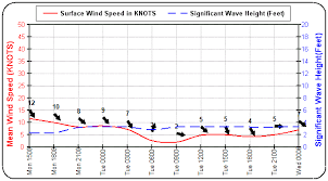 Marine Wind And Wave Chart For Marina Cabo San Lucas
