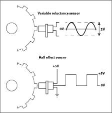 diagram cam sensor wiring diagrams crankshaft sensor diagram wiring diagram used diagram cam sensor crank sensor diagram wiring diagram used crankshaft