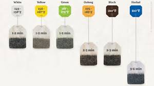 Tea Steeping Chart Make The Perfect Cup Of Tea With These Steeping Times And