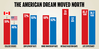 the american dream has moved to ca gilmore the american dream 4