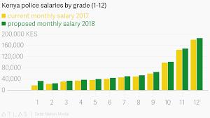 Police Salary Chart Police Salaries By Grade 1 12