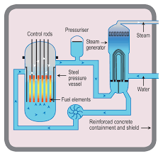 Electric generator how it works Hand Crank Generator Pwrjpg 146gormleyinfo How Does Nuclear Reactor Make Electricity World Nuclear Association
