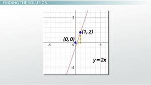 how to solve a system of equations by graphing lesson transcript study com